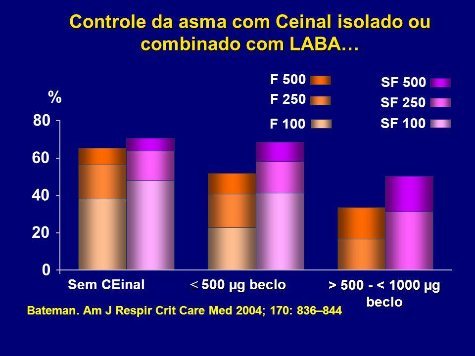 Controle da asma com Ceinal isolado ou combinado com LABA… Sem CEinal  500 µg beclo > 500 - 500 - < 1000 µg beclo 0 SF 500 F 500 SF 250 F 250 SF 100