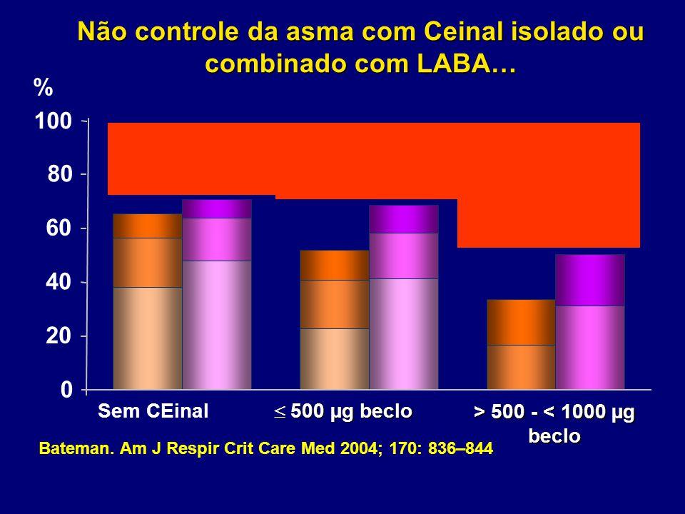 Sem CEinal  500 µg beclo > 500 - 500 - < 1000 µg beclo 0 20 80 40 60 % Bateman. Am J Respir Crit Care Med 2004; 170: 836–844 100 Não controle da asma