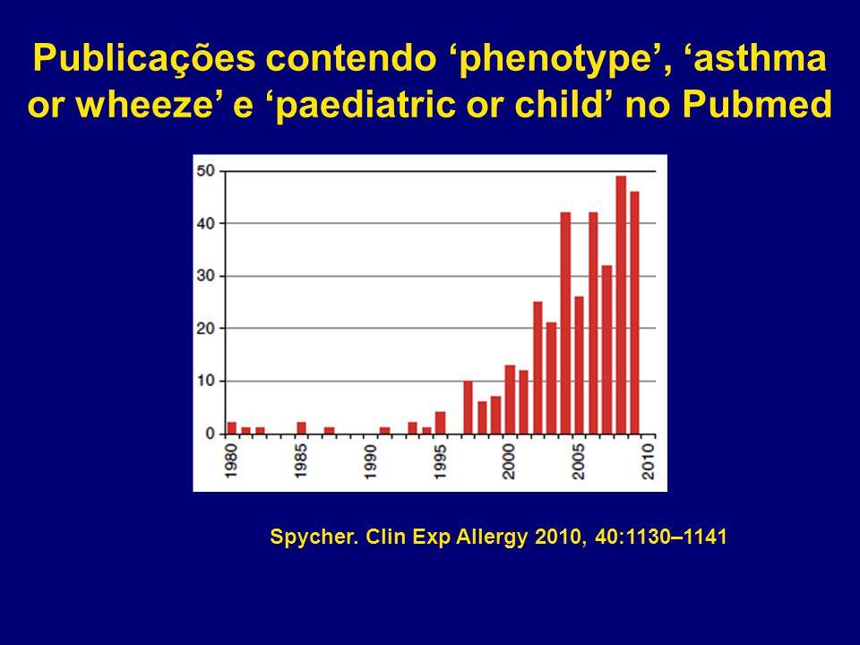 Publicações contendo 'phenotype', 'asthma or wheeze' e 'paediatric or child' no Pubmed Spycher. Clin Exp Allergy 2010, 40:1130–1141
