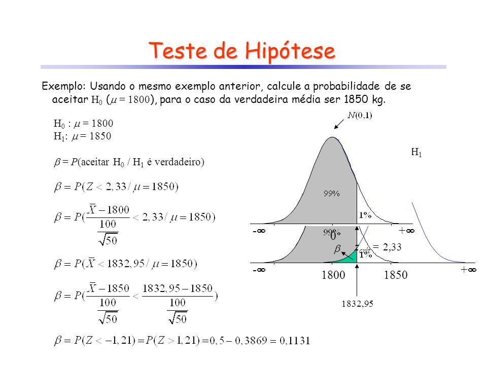 Teste de Hipótese Exemplo: Usando o mesmo exemplo anterior, calcule a probabilidade de se aceitar H 0 (  = 1800 ), para o caso da verdadeira média se