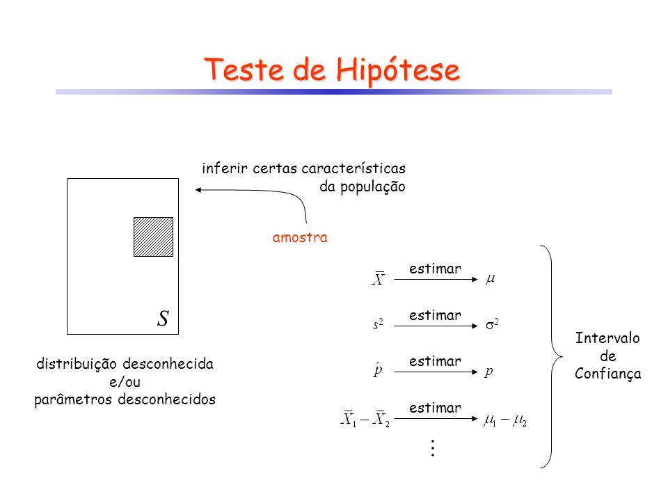 S Teste de Hipótese amostra inferir certas características da população distribuição desconhecida e/ou parâmetros desconhecidos  estimar 22 s2s2 p Intervalo de Confiança