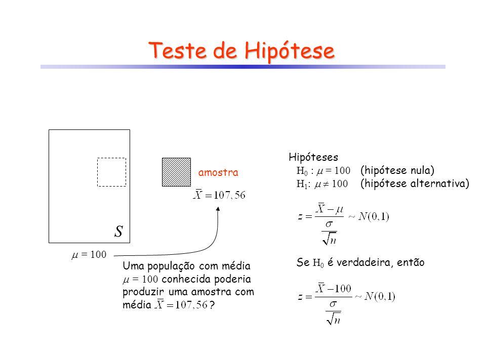 z >>> 0 Se H 0 falsa Teste de Hipótese Hipóteses H 0 :  = 100 H 1 :   100 Se H 0 é verdadeira, então -- ++ 0 z crít -z crít z = 0 Se H 0 verdadeira z <<< 0 Se H 0 falsa aceitação de H 0 rejeição de H 0 rejeição de H 0 Região Crítica: aceito H 0 se –z crít < z < z crít  P(–z crít < z < z crít ) = 1 -  rejeito H 0 caso contrário  P(|z| > z crít ) =  Conclusão (sempre associada a um nível de significância)