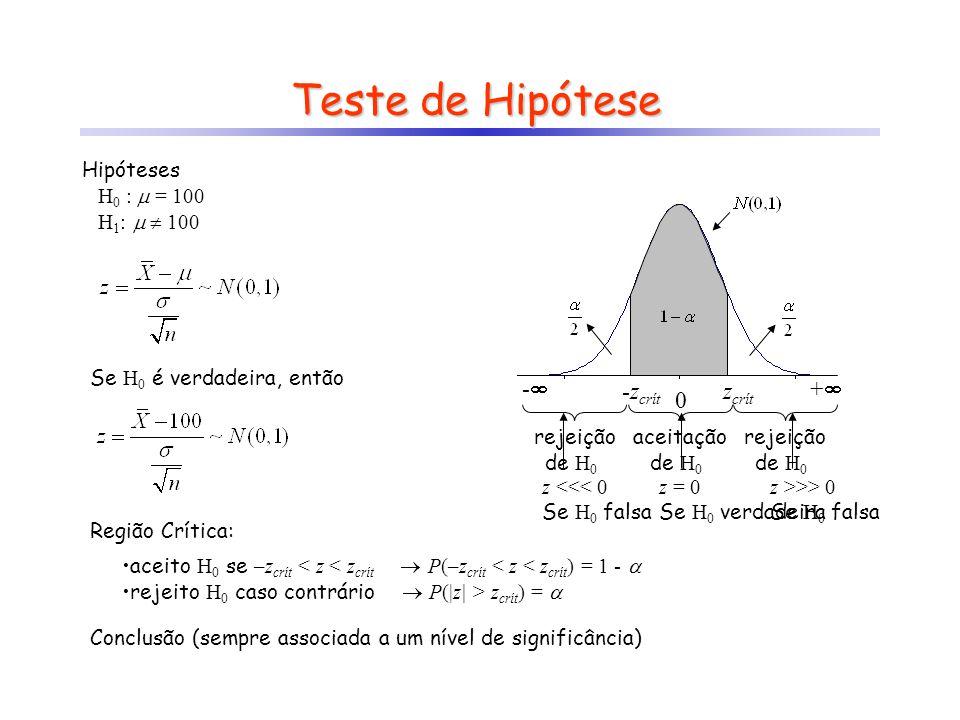 Teste de Hipótese Hipóteses H 0 :  = 100 H 1 :  > 100 (teste unilateral) Se H 0 é verdadeira, então -- ++ 0 z crít aceitação de H 0 rejeição de H 0 Região Crítica: aceito H 0 se z < z crít  P(z < z crít ) = 1 -  rejeito H 0 caso contrário  P(z > z crít ) =  Conclusão (sempre associada a um nível de significância)