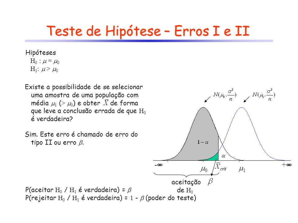 Teste de Hipótese – Erros I e II Hipóteses H 0 :  =  0 H 1 :  >  0 Existe a possibilidade de se selecionar uma amostra de uma população com média  1 ( >  0 ) e obter de forma que leve a conclusão errada de que H 0 é verdadeira.