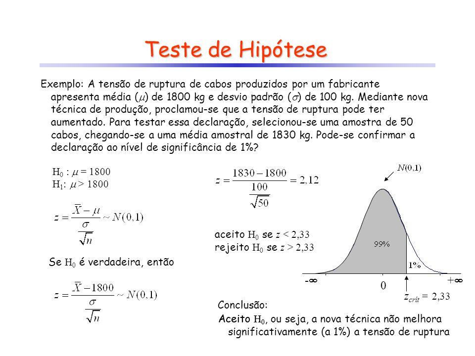 Teste de Hipótese Exemplo: Usando o mesmo exemplo anterior, calcule a probabilidade de se aceitar H 0 (  = 1800 ), para o caso da verdadeira média ser 1850 kg.