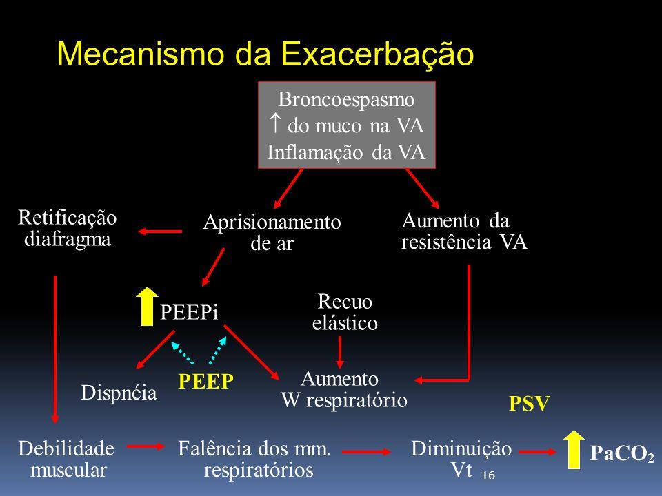 16 Broncoespasmo  do muco na VA Inflamação da VA Aprisionamento de ar Aumento da resistência VA PEEPi Recuo elástico Dispnéia Aumento W respiratório