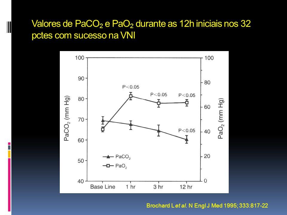 Valores de PaCO 2 e PaO 2 durante as 12h iniciais nos 32 pctes com sucesso na VNI Brochard L et al. N Engl J Med 1995; 333:817-22