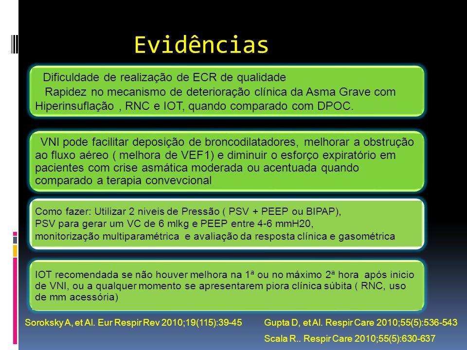Evidências Dificuldade de realização de ECR de qualidade Rapidez no mecanismo de deterioração clínica da Asma Grave com Hiperinsuflação, RNC e IOT, qu