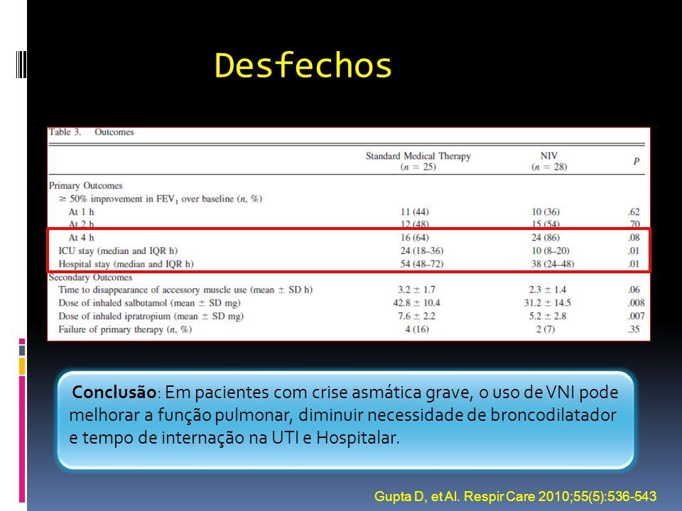 Desfechos Conclusão: Em pacientes com crise asmática grave, o uso de VNI pode melhorar a função pulmonar, diminuir necessidade de broncodilatador e te