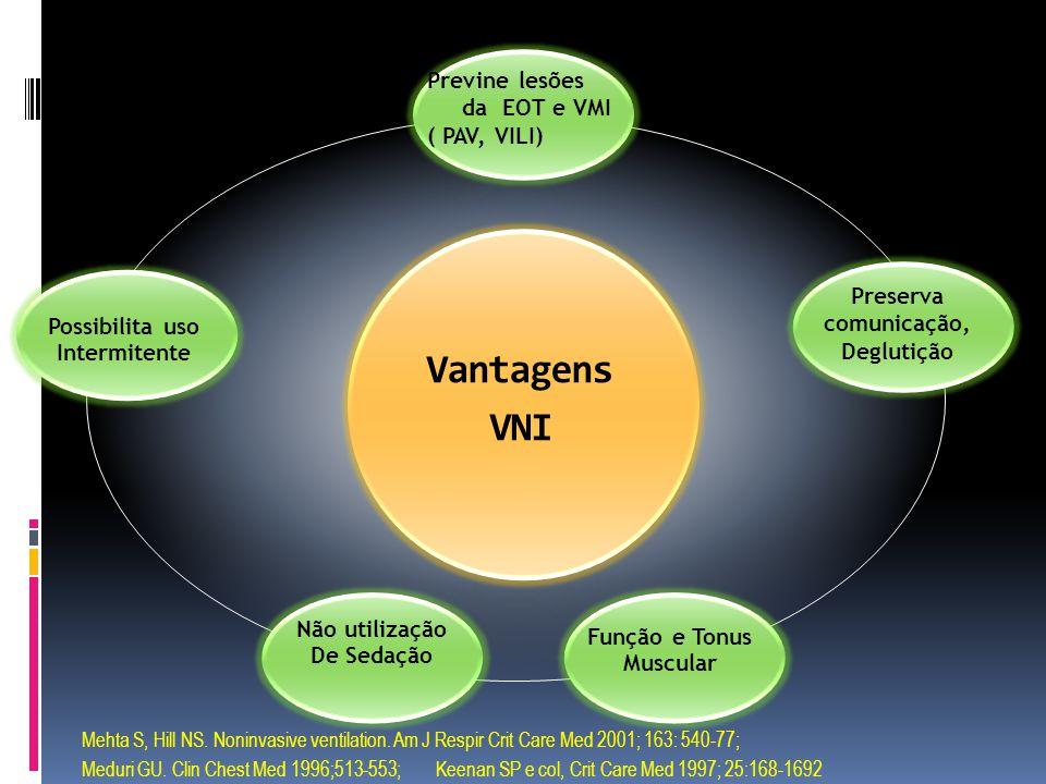 Vantagens VNI Possibilita uso Intermitente Não utilização De Sedação Previne lesões da EOT e VMI ( PAV, VILI) Preserva comunicação, Deglutição Função