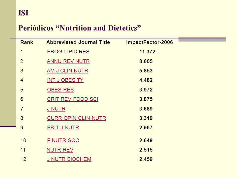 ISI Periódicos Nutrition and Dietetics Rank Abbreviated Journal Title ImpactFactor-2006 1 PROG LIPID RES11.372 2 ANNU REV NUTR8.605ANNU REV NUTR 3 AM J CLIN NUTR 5.853AM J CLIN NUTR 4 INT J OBESITY 4.482INT J OBESITY 5 OBES RES3.972OBES RES 6 CRIT REV FOOD SCI3.875CRIT REV FOOD SCI 7 J NUTR 3.689J NUTR 8 CURR OPIN CLIN NUTR 3.319CURR OPIN CLIN NUTR 9 BRIT J NUTR 2.967BRIT J NUTR 10 P NUTR SOC2.649P NUTR SOC 11 NUTR REV2.515NUTR REV 12 J NUTR BIOCHEM2.459J NUTR BIOCHEM