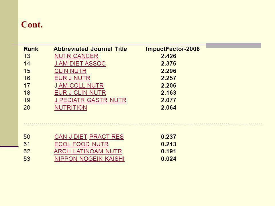 Cont. Rank Abbreviated Journal Title ImpactFactor-2006 13 NUTR CANCER2.426NUTR CANCER 14 J AM DIET ASSOC2.376J AM DIET ASSOC 15 CLIN NUTR2.296CLIN NUT