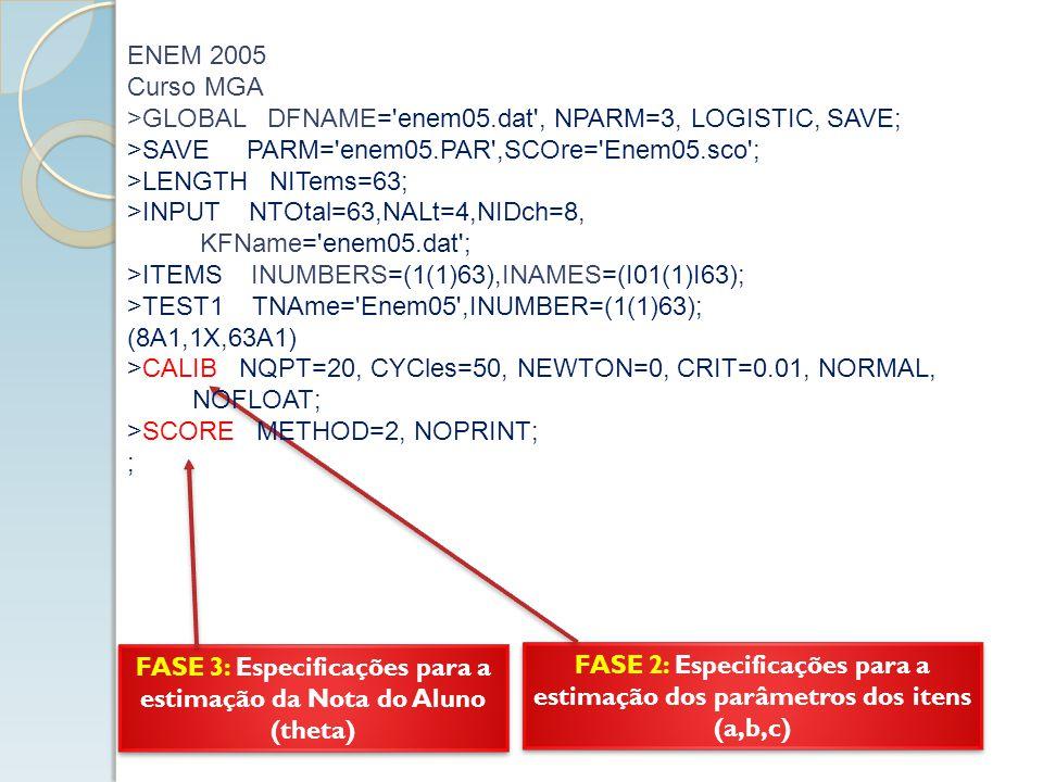 FASE 3: Especificações para a estimação da Nota do Aluno (theta) FASE 2: Especificações para a estimação dos parâmetros dos itens (a,b,c) ENEM 2005 Curso MGA >GLOBAL DFNAME= enem05.dat , NPARM=3, LOGISTIC, SAVE; >SAVE PARM= enem05.PAR ,SCOre= Enem05.sco ; >LENGTH NITems=63; >INPUT NTOtal=63,NALt=4,NIDch=8, KFName= enem05.dat ; >ITEMS INUMBERS=(1(1)63),INAMES=(I01(1)I63); >TEST1 TNAme= Enem05 ,INUMBER=(1(1)63); (8A1,1X,63A1) >CALIB NQPT=20, CYCles=50, NEWTON=0, CRIT=0.01, NORMAL, NOFLOAT; >SCORE METHOD=2, NOPRINT; ;