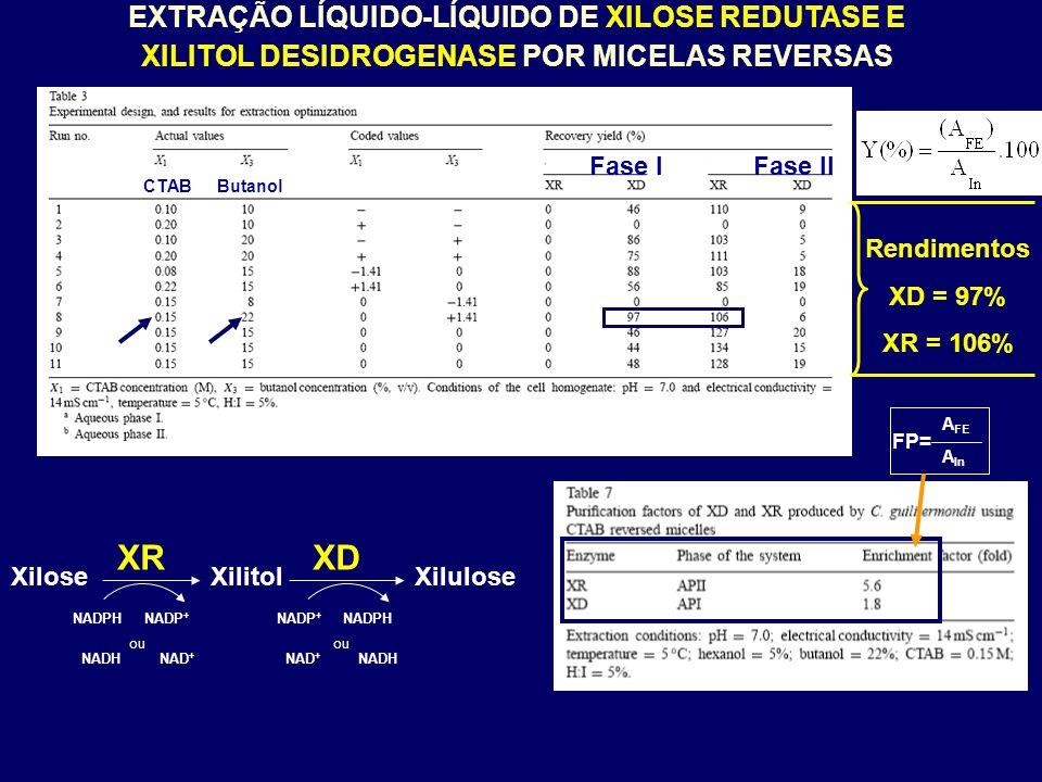 EXTRAÇÃO LÍQUIDO-LÍQUIDO DE XILOSE REDUTASE E XILITOL DESIDROGENASE POR MICELAS REVERSAS Rendimentos XD = 97% - Fase Aquosa XR = 106% - Fase Micelar Reversa CTAB – tensoativo catiônico (  ) pH extração = 7,0 pI XR = 4,1  pH > pI XR  negativa pI XD = 7,0 pI = pH extração positiva = negativa XR Fase Aquosa Fase Micelar Reversa XD Forte atração Fraca atração Maior atração eletrostática 87 kDa 36 kDa Excluída pelo tamanho XD