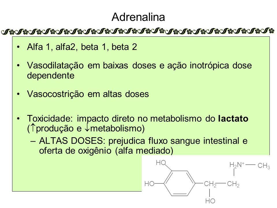 Adrenalina Alfa 1, alfa2, beta 1, beta 2 Vasodilatação em baixas doses e ação inotrópica dose dependente Vasocostrição em altas doses Toxicidade: impacto direto no metabolismo do lactato (  produção e  metabolismo) –ALTAS DOSES: prejudica fluxo sangue intestinal e oferta de oxigênio (alfa mediado) HO CH 2 H2N+H2N+ CH 3 HO