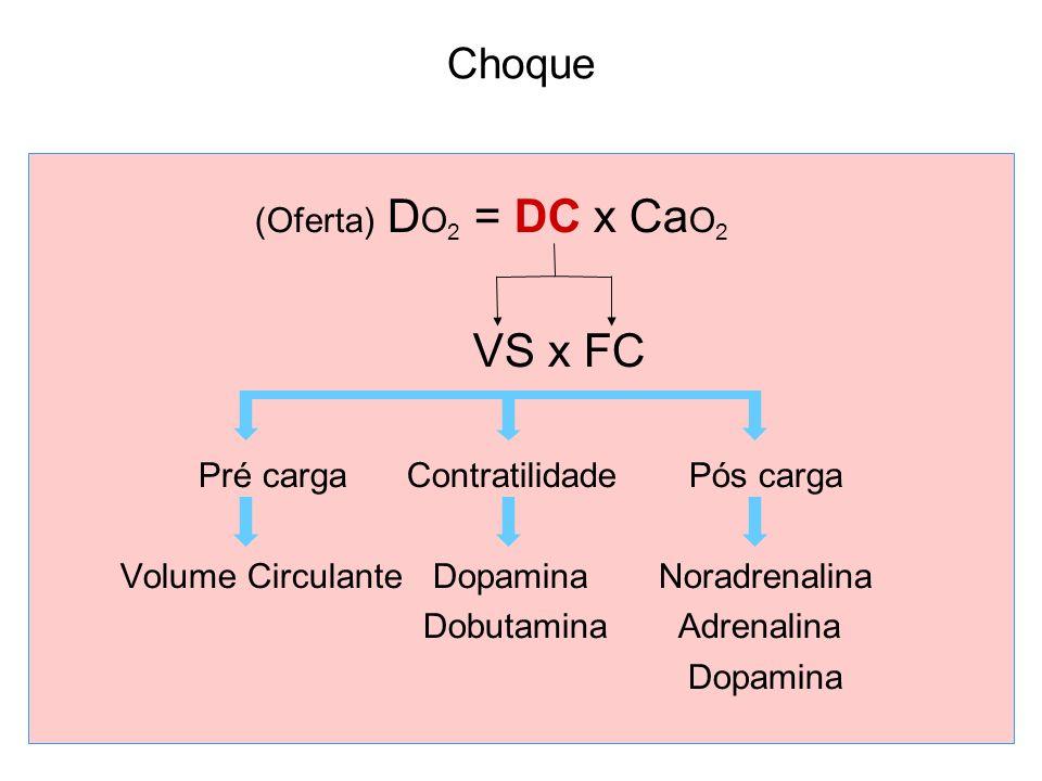 Choque (Oferta) D O 2 = DC x Ca O 2 VS x FC Pré cargaContratilidade Pós carga Volume Circulante Dopamina Noradrenalina Dobutamina Adrenalina Dopamina