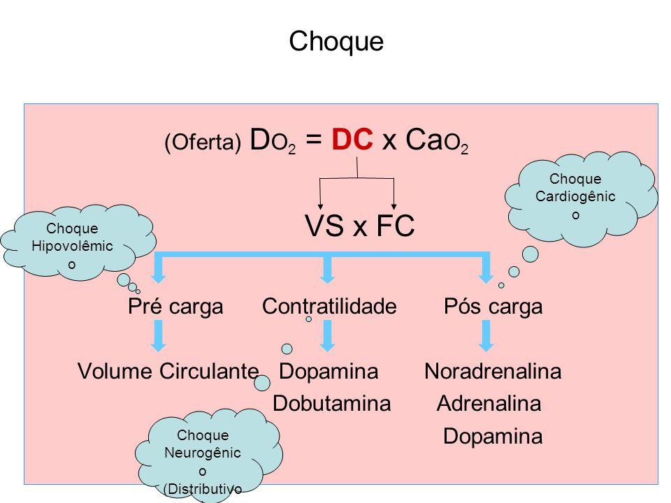 Choque (Oferta) D O 2 = DC x Ca O 2 VS x FC Pré cargaContratilidade Pós carga Volume Circulante Dopamina Noradrenalina Dobutamina Adrenalina Dopamina Choque Hipovolêmic o Choque Neurogênic o (Distributivo ) Choque Cardiogênic o