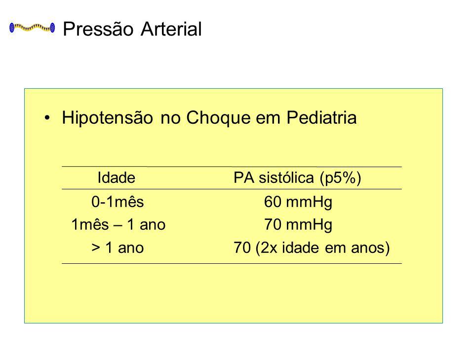 Pressão Arterial Hipotensão no Choque em Pediatria IdadePA sistólica (p5%) 0-1mês 60 mmHg 1mês – 1 ano 70 mmHg > 1 ano70 (2x idade em anos)
