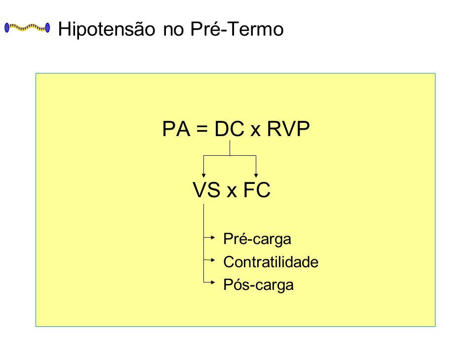 Hipotensão no Pré-Termo PA = DC x RVP VS x FC Pré-carga Contratilidade Pós-carga