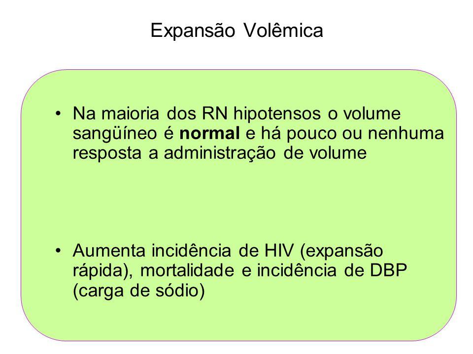 Expansão Volêmica Na maioria dos RN hipotensos o volume sangüíneo é normal e há pouco ou nenhuma resposta a administração de volume Aumenta incidência de HIV (expansão rápida), mortalidade e incidência de DBP (carga de sódio)