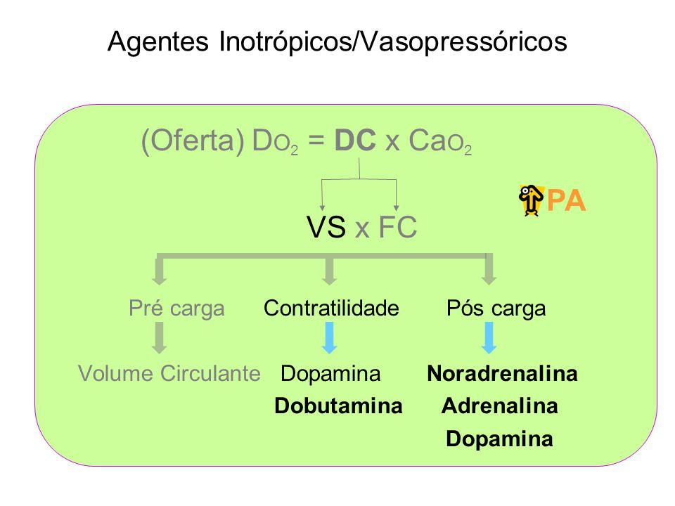 Agentes Inotrópicos/Vasopressóricos (Oferta) D O 2 = DC x Ca O 2 VS x FC Pré cargaContratilidade Pós carga Volume Circulante Dopamina Noradrenalina Dobutamina Adrenalina Dopamina PA