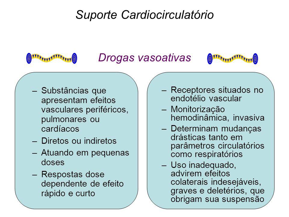 Suporte Cardiocirculatório Drogas vasoativas –Substâncias que apresentam efeitos vasculares periféricos, pulmonares ou cardíacos –Diretos ou indiretos –Atuando em pequenas doses –Respostas dose dependente de efeito rápido e curto –Receptores situados no endotélio vascular –Monitorização hemodinâmica, invasiva –Determinam mudanças drásticas tanto em parâmetros circulatórios como respiratórios –Uso inadequado, advirem efeitos colaterais indesejáveis, graves e deletérios, que obrigam sua suspensão