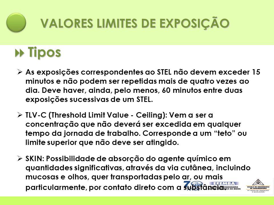 VALORES LIMITES DE EXPOSIÇÃO  Tipos  As exposições correspondentes ao STEL não devem exceder 15 minutos e não podem ser repetidas mais de quatro vez