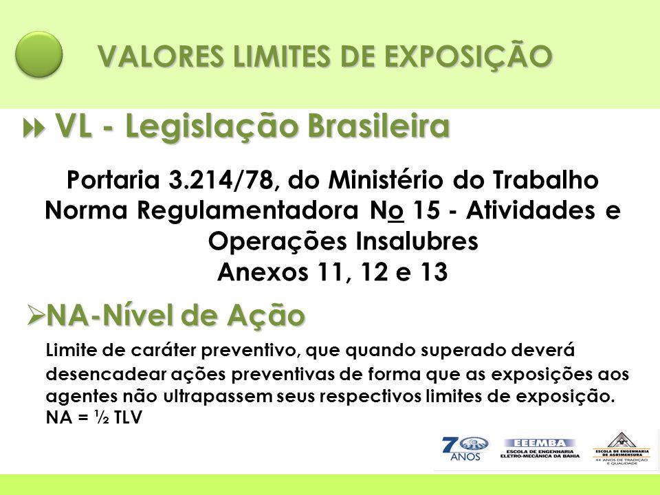 VALORES LIMITES DE EXPOSIÇÃO  VL - Legislação Brasileira Portaria 3.214/78, do Ministério do Trabalho Norma Regulamentadora No 15 - Atividades e Oper