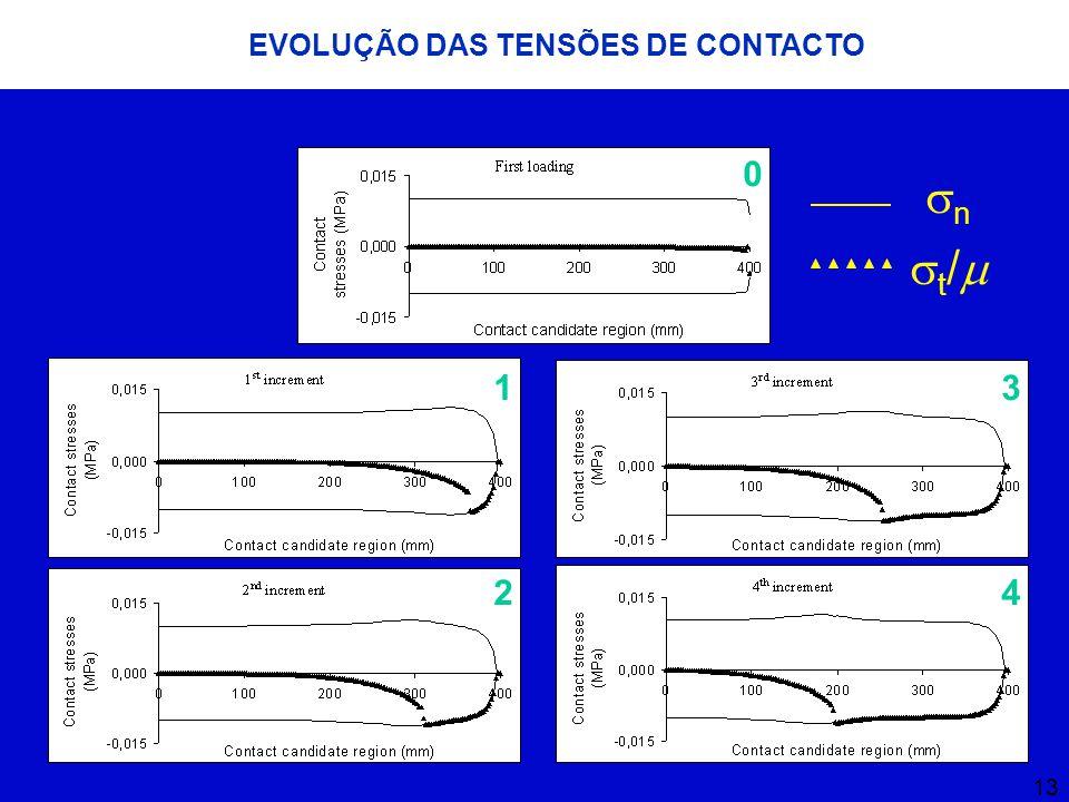 13 EVOLUÇÃO DAS TENSÕES DE CONTACTO 0 1 2 34 t/t/ nn