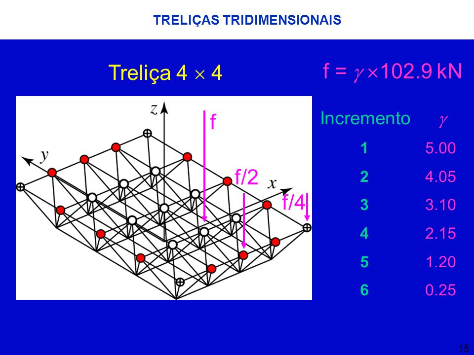 15 TRELIÇAS TRIDIMENSIONAIS Treliça 4  4 f f/2 f/4 f =  102.9 kN Incremento  1 5.00 2 4.05 3 3.10 4 2.15 5 1.20 6 0.25