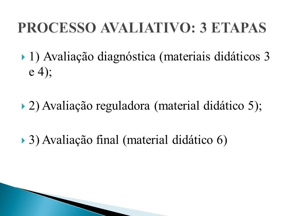  1) Avaliação diagnóstica (materiais didáticos 3 e 4);  2) Avaliação reguladora (material didático 5);  3) Avaliação final (material didático 6)