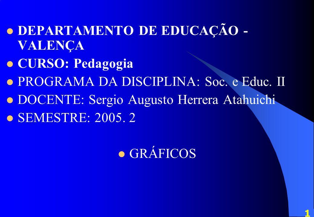DEPARTAMENTO DE EDUCAÇÃO - VALENÇA CURSO: Pedagogia PROGRAMA DA DISCIPLINA: Soc.
