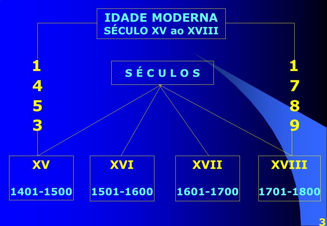 1 1 4 7 5 8 3 9 IDADE MODERNA SÉCULO XV ao XVIII S É C U L O S XV 1401-1500 XVI 1501-1600 XVII 1601-1700 XVIII 1701-1800 3