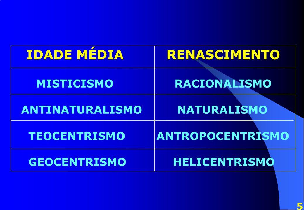 IDADE MÉDIA RENASCIMENTO MISTICISMO RACIONALISMO ANTINATURALISMO NATURALISMO TEOCENTRISMO ANTROPOCENTRISMO GEOCENTRISMO HELICENTRISMO 5