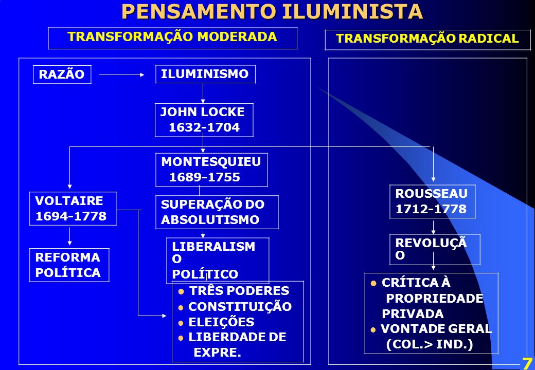 PENSAMENTO ILUMINISTA TRANSFORMAÇÃO MODERADA TRANSFORMAÇÃO RADICAL RAZÃO ILUMINISMO VOLTAIRE 1694-1778 MONTESQUIEU 1689-1755 ROUSSEAU 1712-1778 REFORMA POLÍTICA SUPERAÇÃO DO ABSOLUTISMO REVOLUÇÃ O JOHN LOCKE 1632-1704 LIBERALISM O POLÍTICO CRÍTICA À PROPRIEDADE PRIVADA VONTADE GERAL (COL.> IND.) TRÊS PODERES CONSTITUIÇÃO ELEIÇÕES LIBERDADE DE EXPRE.