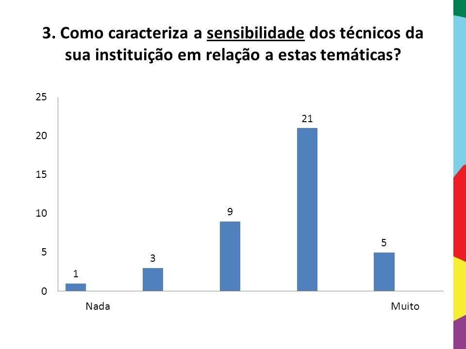 3. Como caracteriza a sensibilidade dos técnicos da sua instituição em relação a estas temáticas?