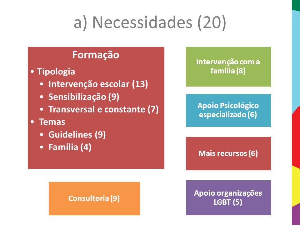 a) Necessidades (20) Formação Tipologia Intervenção escolar (13) Sensibilização (9) Transversal e constante (7) Temas Guidelines (9) Família (4) Inter