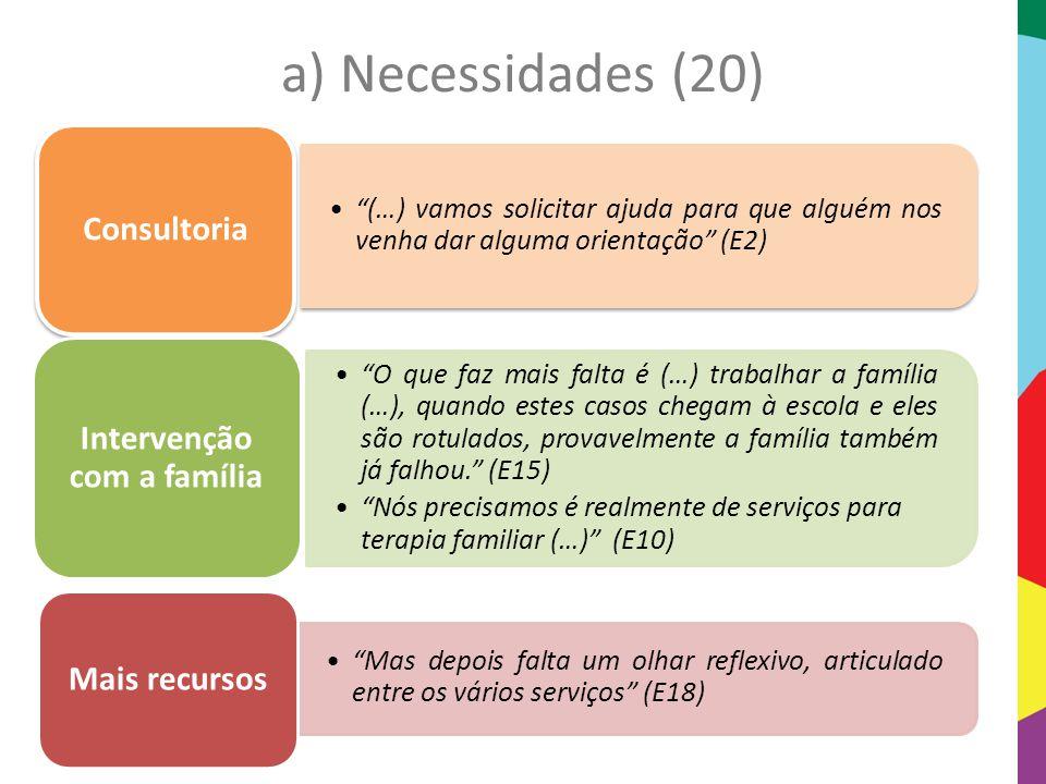 """a) Necessidades (20) """"(…) vamos solicitar ajuda para que alguém nos venha dar alguma orientação"""" (E2) Consultoria """"O que faz mais falta é (…) trabalha"""