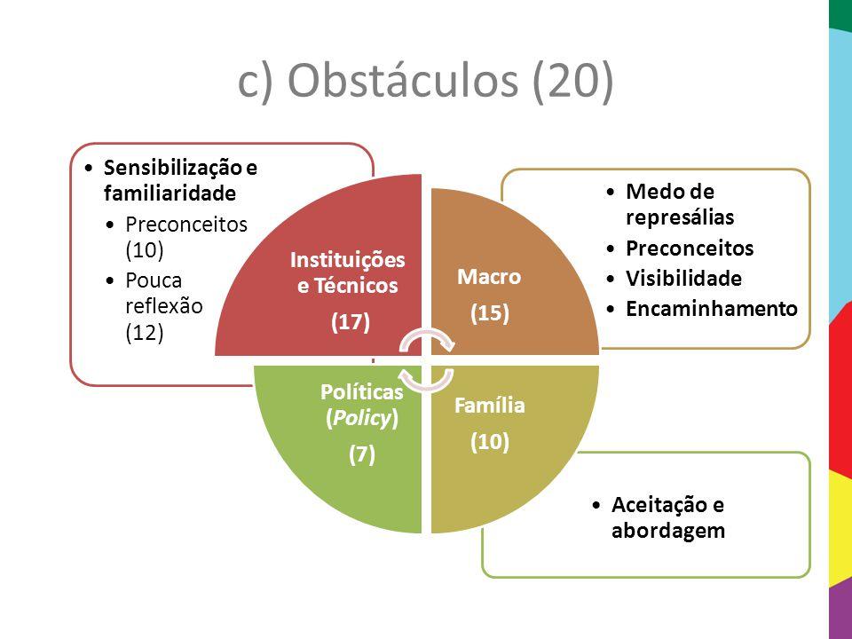 c) Obstáculos (20) Aceitação e abordagem Medo de represálias Preconceitos Visibilidade Encaminhamento Sensibilização e familiaridade Preconceitos (10)