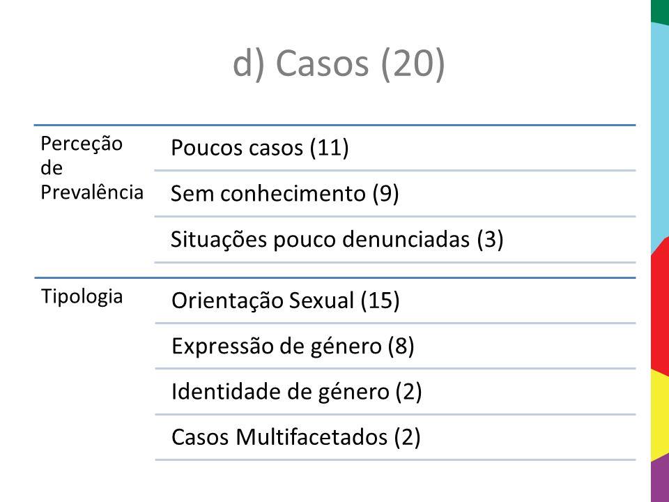 d) Casos (20) Perceção de Prevalência Poucos casos (11) Sem conhecimento (9) Situações pouco denunciadas (3) Tipologia Orientação Sexual (15) Expressã