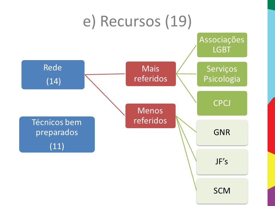 e) Recursos (19) Rede (14) Mais referidos Associações LGBT Serviços Psicologia CPCJ Menos referidos GNRJF'sSCM Técnicos bem preparados (11)