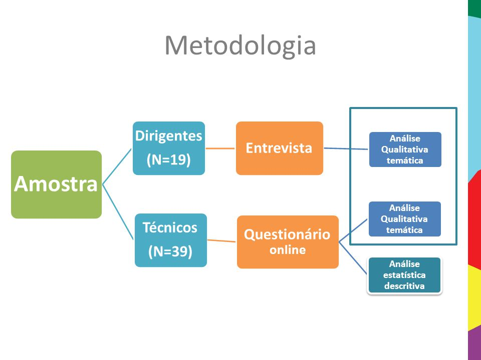 Metodologia Amostra Dirigentes (N=19) Entrevista Análise Qualitativa temática Técnicos (N=39) Questionário online Análise Qualitativa temática Análise