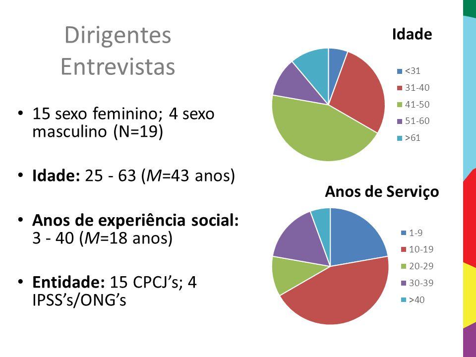 Dirigentes Entrevistas 15 sexo feminino; 4 sexo masculino (N=19) Idade: 25 - 63 (M=43 anos) Anos de experiência social: 3 - 40 (M=18 anos) Entidade: 1