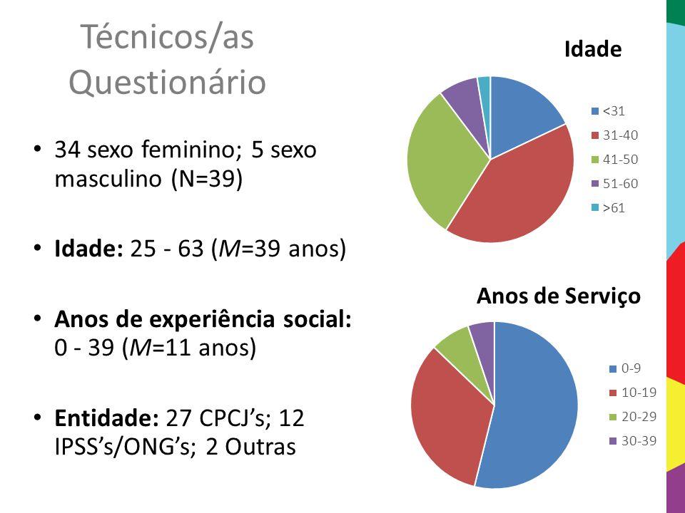 Técnicos/as Questionário 34 sexo feminino; 5 sexo masculino (N=39) Idade: 25 - 63 (M=39 anos) Anos de experiência social: 0 - 39 (M=11 anos) Entidade: