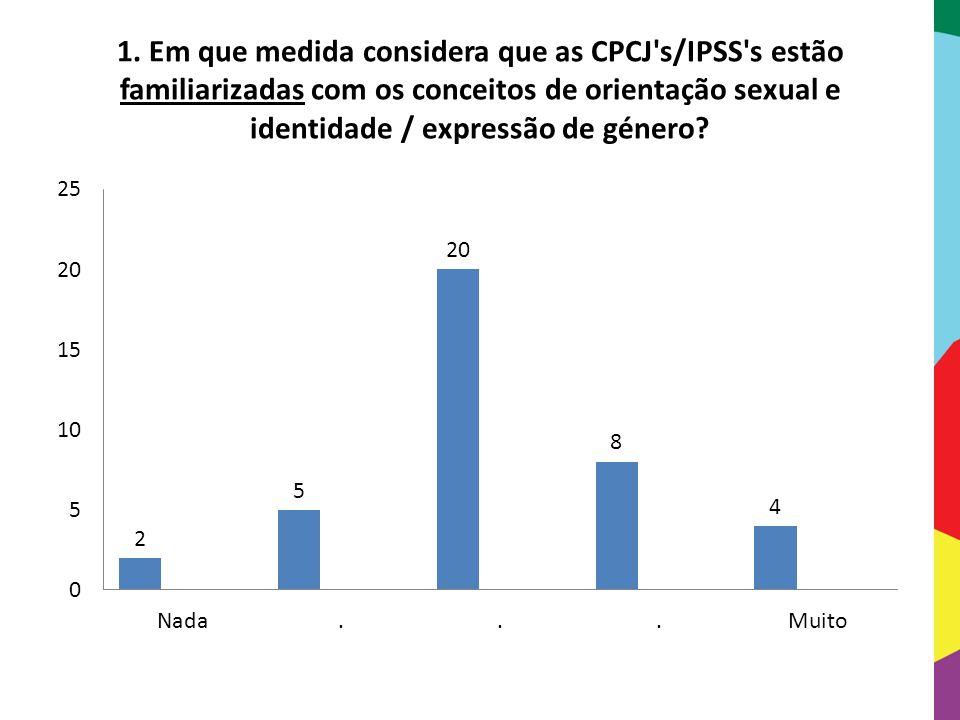 1. Em que medida considera que as CPCJ's/IPSS's estão familiarizadas com os conceitos de orientação sexual e identidade / expressão de género?