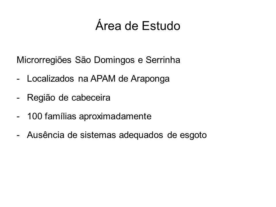 Área de Estudo Microrregiões São Domingos e Serrinha -Localizados na APAM de Araponga -Região de cabeceira -100 famílias aproximadamente -Ausência de