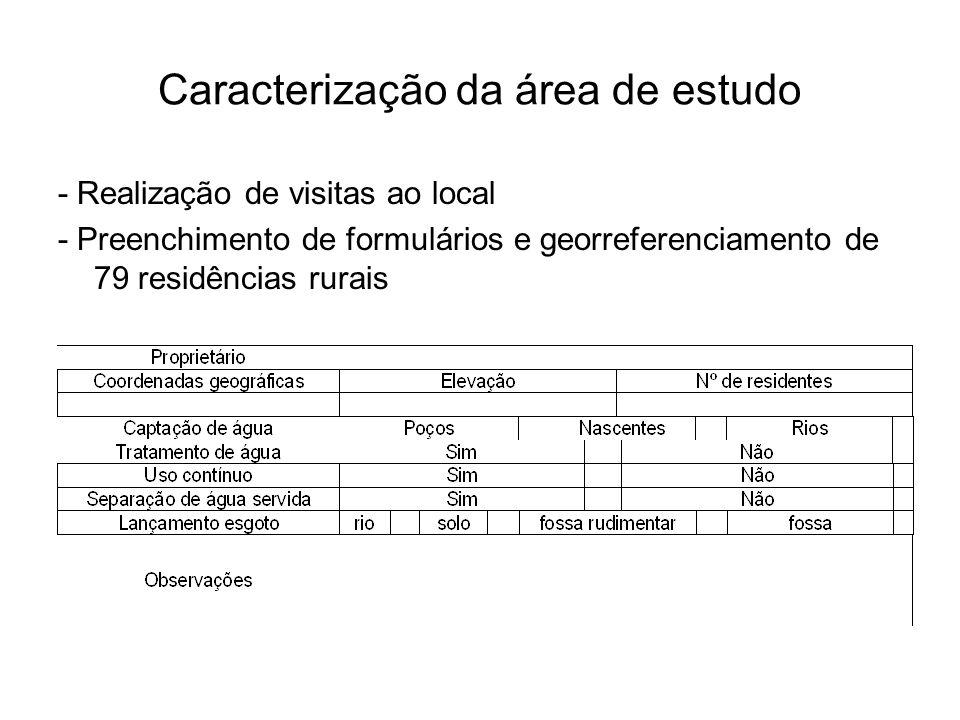 Caracterização da área de estudo - Realização de visitas ao local - Preenchimento de formulários e georreferenciamento de 79 residências rurais