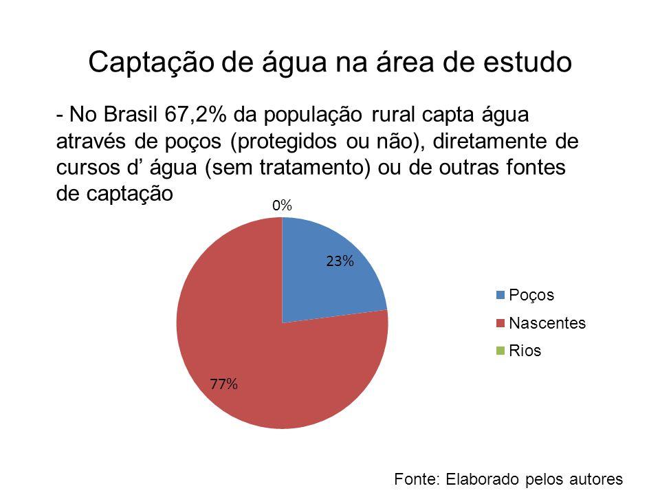 Captação de água na área de estudo - No Brasil 67,2% da população rural capta água através de poços (protegidos ou não), diretamente de cursos d' água