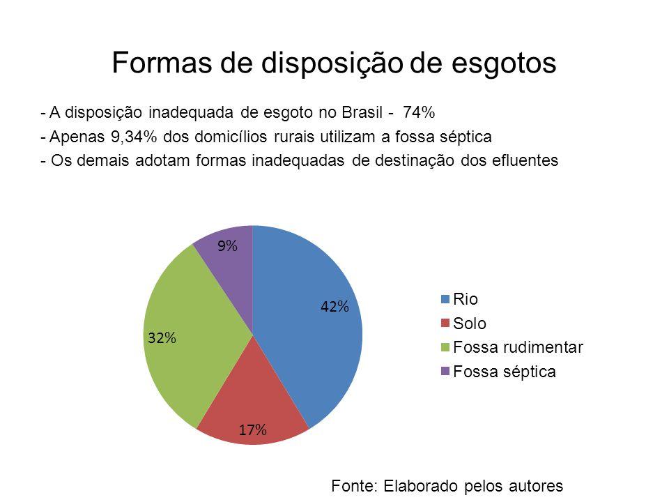 Formas de disposição de esgotos - A disposição inadequada de esgoto no Brasil - 74% - Apenas 9,34% dos domicílios rurais utilizam a fossa séptica - Os