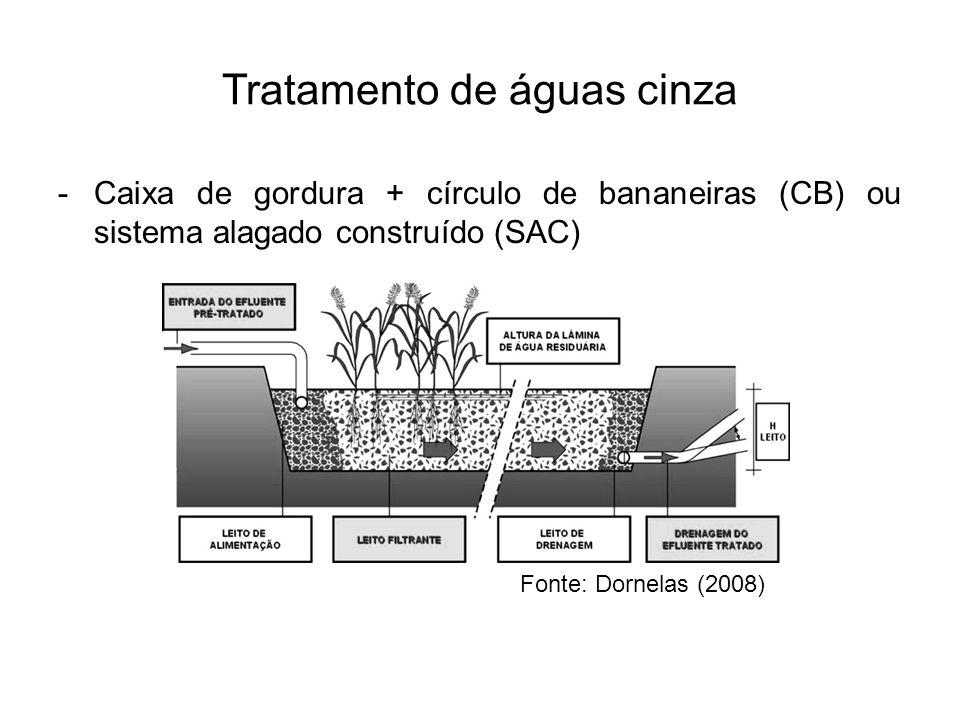Tratamento de águas cinza -Caixa de gordura + círculo de bananeiras (CB) ou sistema alagado construído (SAC) Fonte: Dornelas (2008)